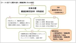 テーマに基づく運営の流れ(健康診断における例)